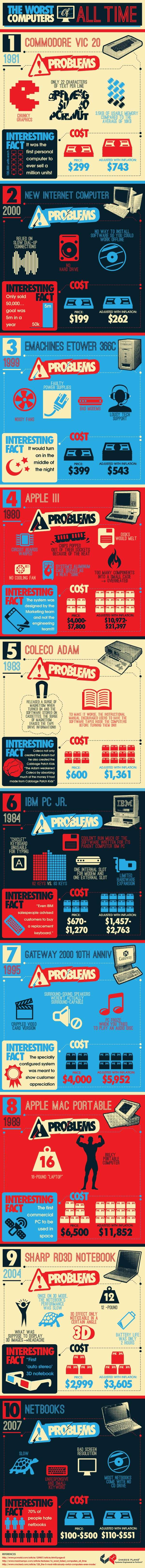 The Worst Computers of All Time - Infographic