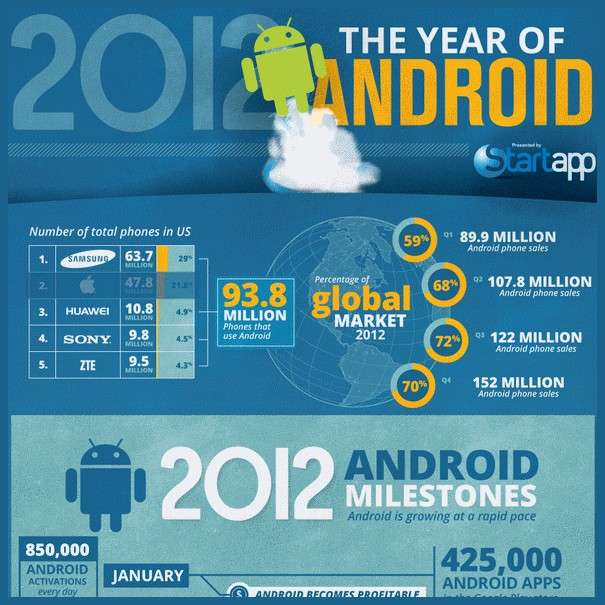2012 The Year of Android - Infographic1