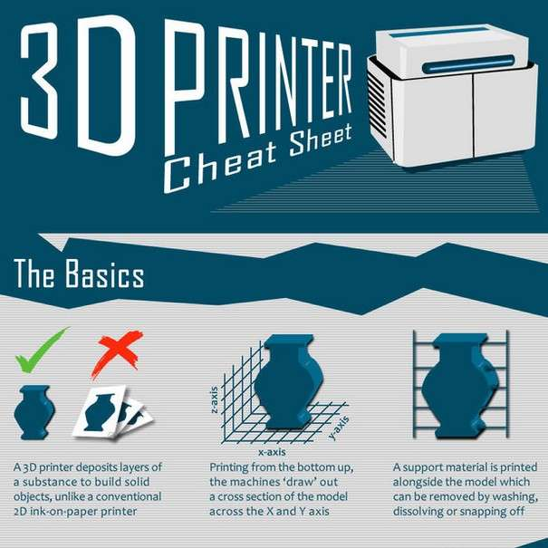 3D Printer Cheat Sheet - Infographic1