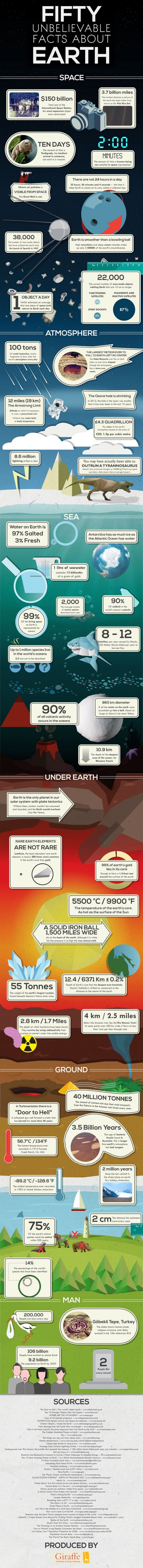 50 Unbelievable Facts About Earth Infographic