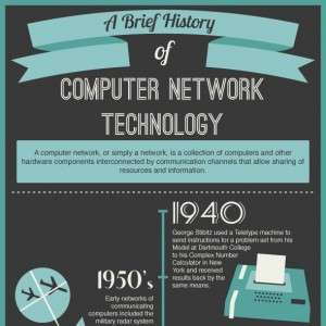 A Brief History of Computer Network Technology Infographic1 300x300