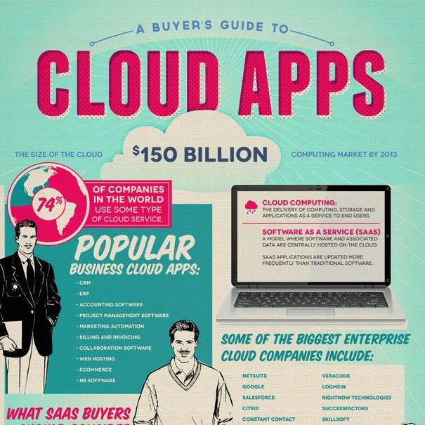 A Buyers Guide to Cloud Apps - Infographic1