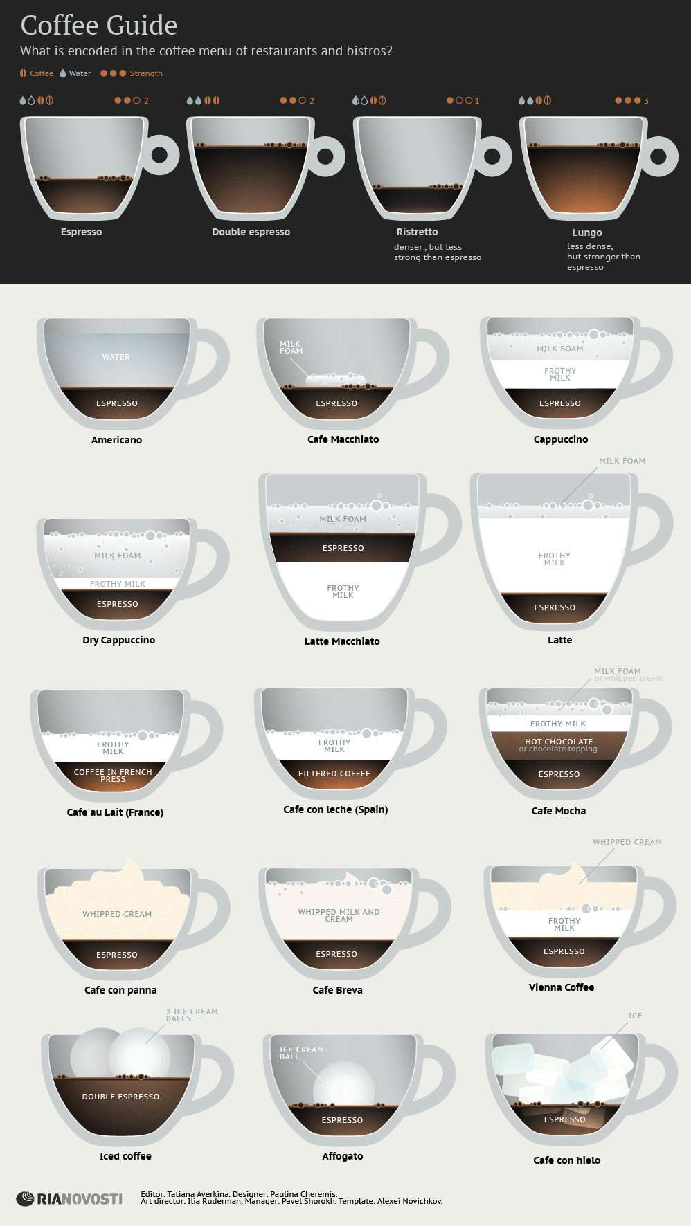 Coffee Guide Infographic