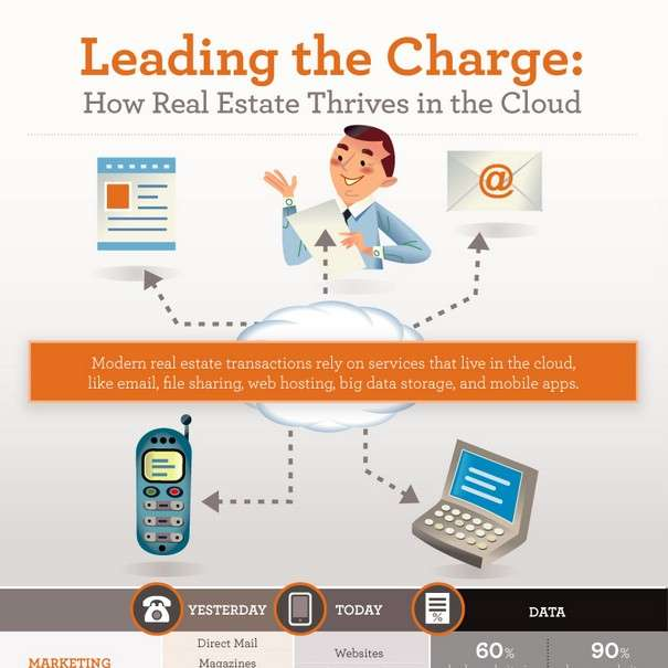 How Real Estate Sells With Cloud Computing - INFOGRAPHIC1