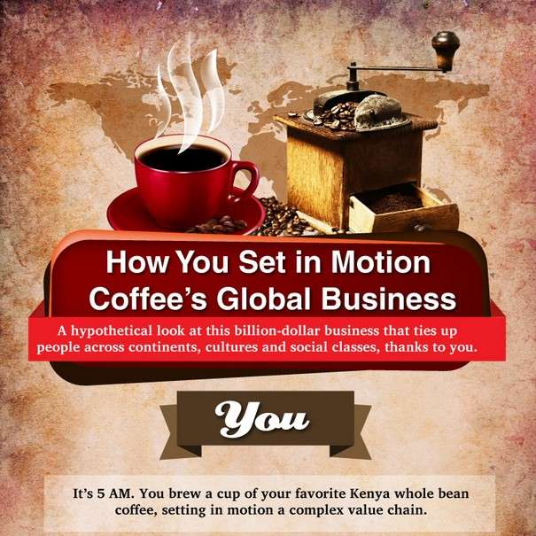 How You Set in Motion Coffees Global Business - Infographic1