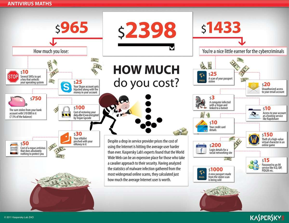 How much do you cost - How much do you lose - Infographic