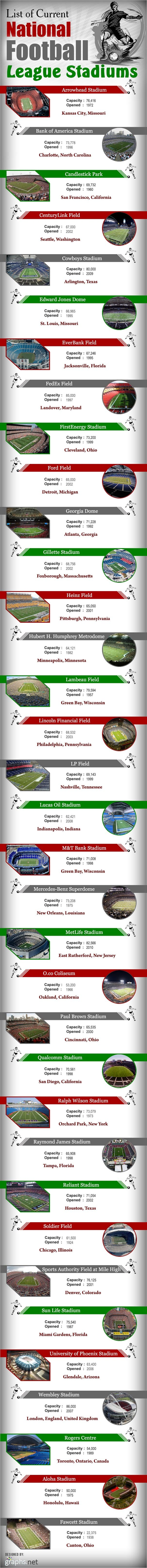 List of Current National Football League Stadiums Infographic