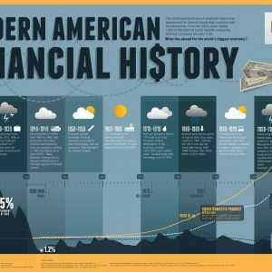 Modern American Financial History Infographic 300x300