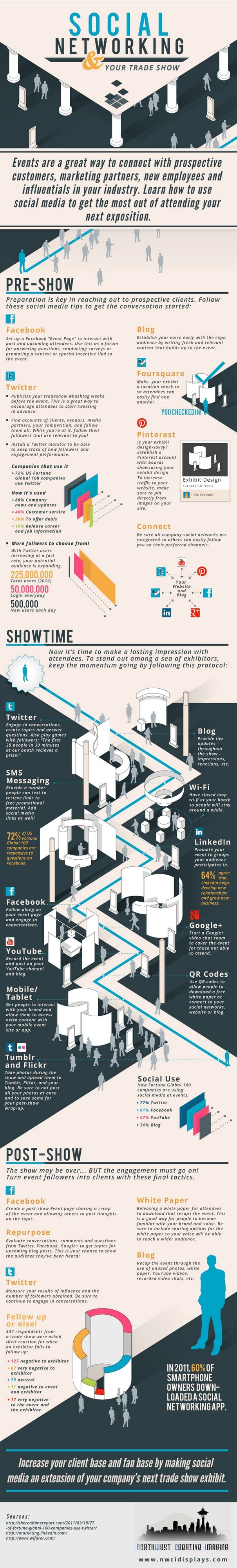 Social Networking Your Tradeshow Infographic