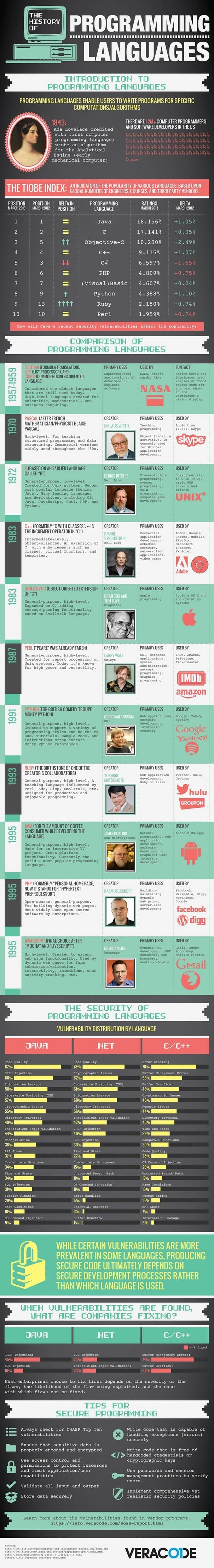 The History of Programming Languages O Reilly Media Infographic