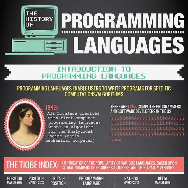 The History of Programming Languages O Reilly Media - Infographic1