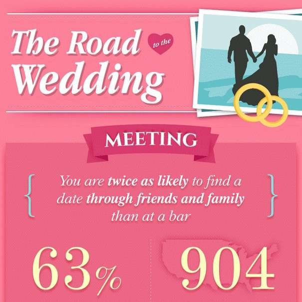 The Road to The Wedding - Infographic1