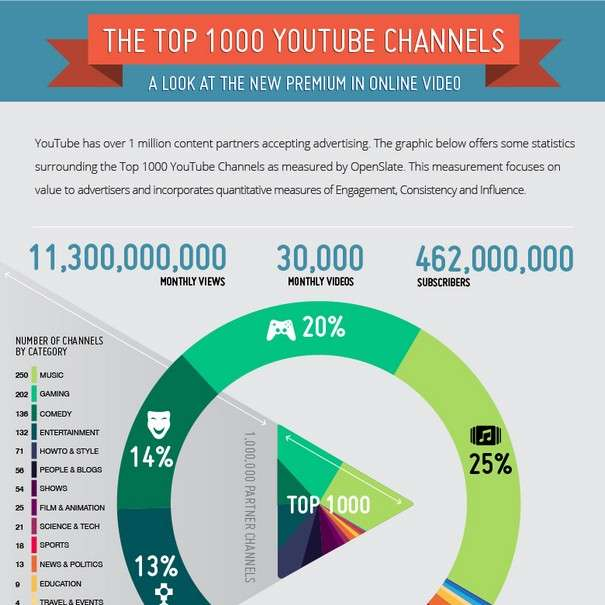 The Top 1000 Youtube Channels - Infographic1