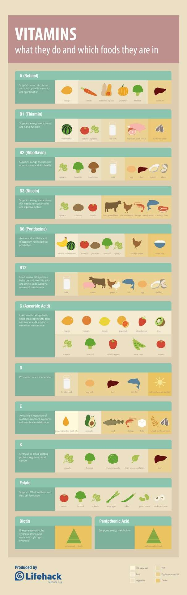Vitamins Cheat Sheet - Infographic