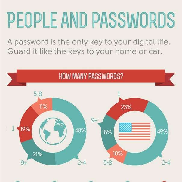 What kind of passwords do people use [Infographic]1