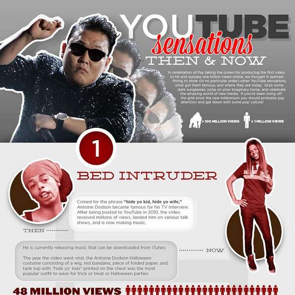 YouTube Sensations - Where are they now - Infographic1