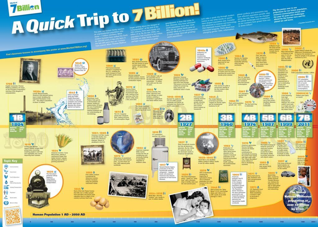 386_A_quick_trip_to_7_Billion_Info