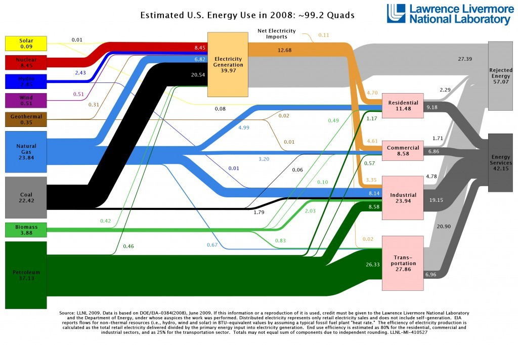 537_2008_us_energy_use_big