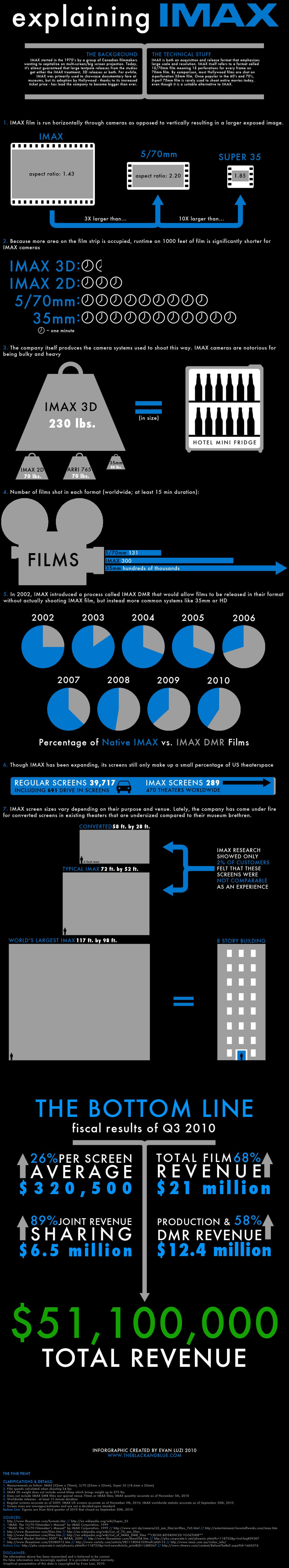 813 imax infographic final full
