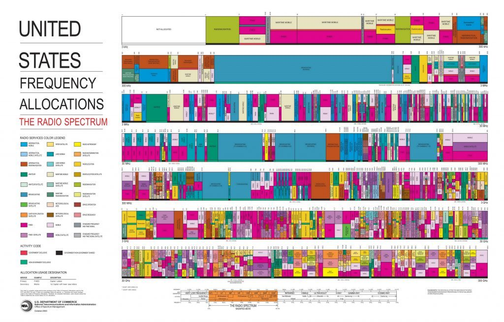 895_US_Frequency_Allocation_Chart
