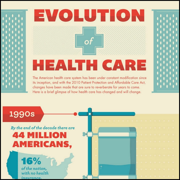 Evolution-Healtcare-infographic-thumb