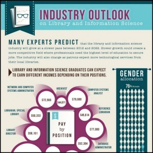 Library Industry Outlook Infographic thumb 300x300