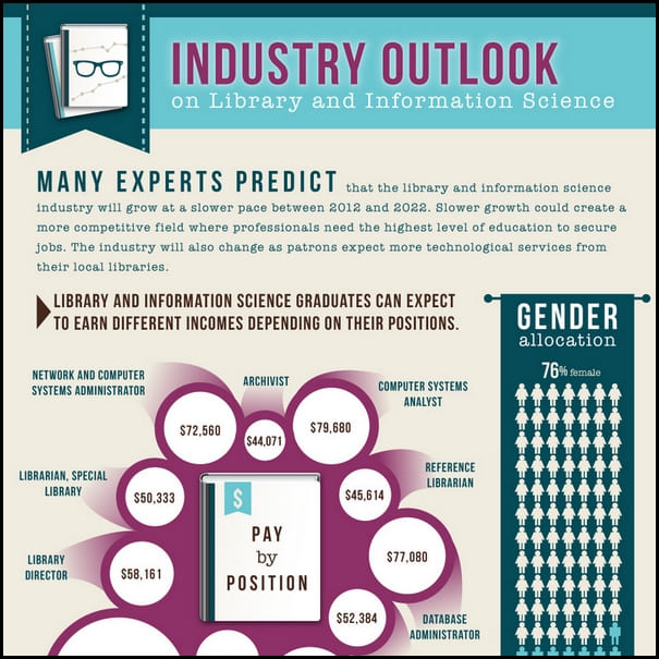 Library-Industry-Outlook-Infographic-thumb