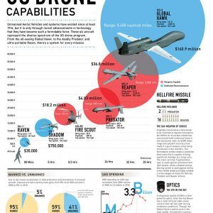 drone infographic 300x300
