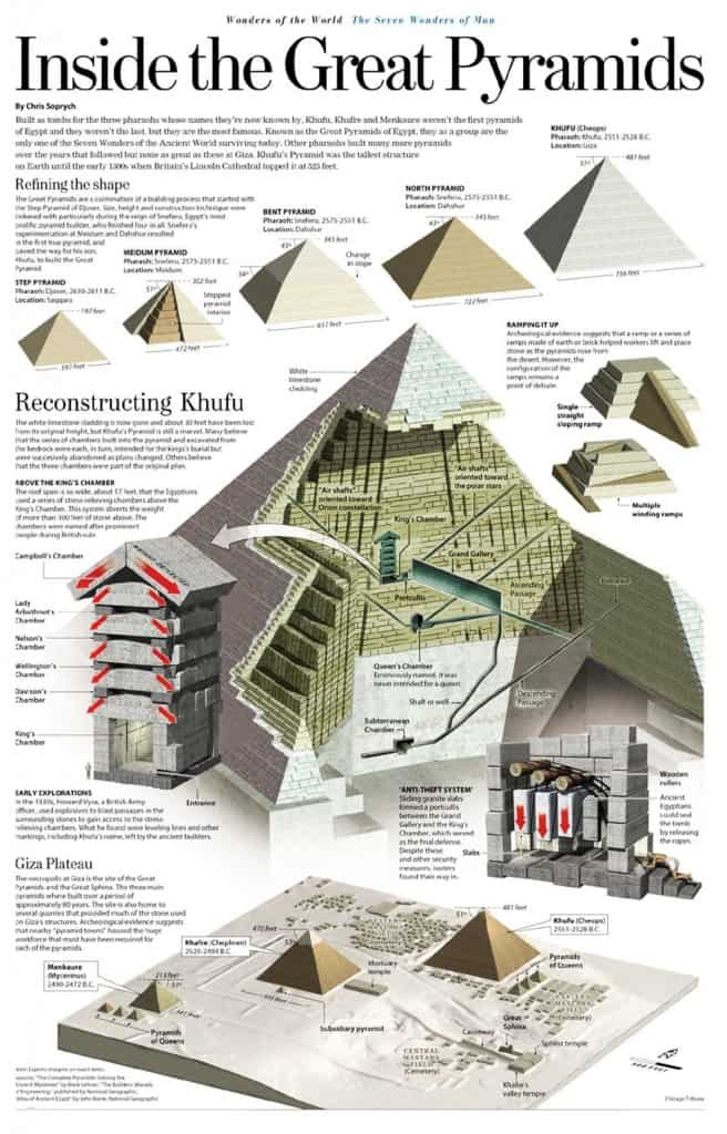 inside a pyramid diagram newest inside the great pyramids of egypt infographic of inside a pyramid diagram 656x1024