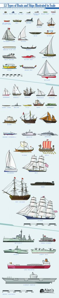 53 Types of Boats and Ships Illustrated to Scale 203x1024