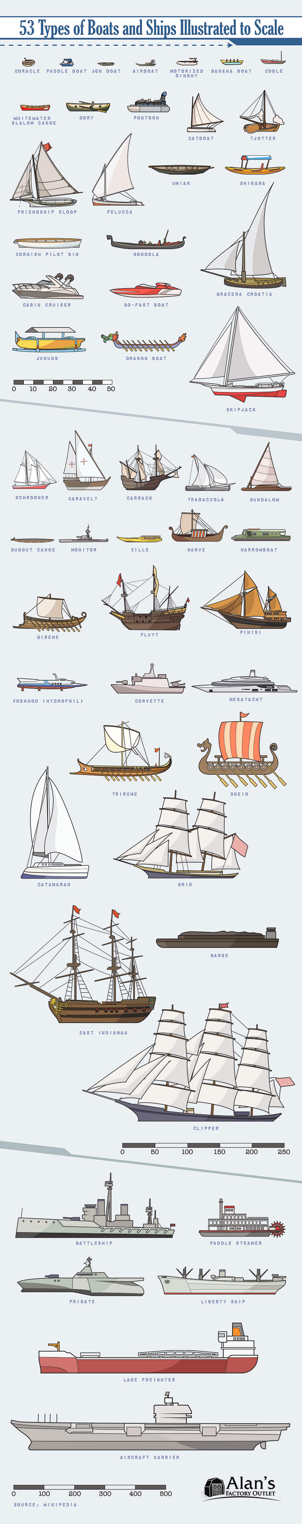 53 Types of Boats and Ships Illustrated to Scale