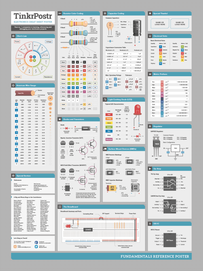 Electronics Cheat Sheet Poster 768x1024