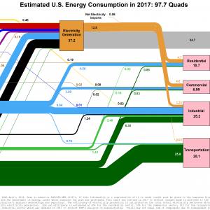 Estimated U.S. Energy Consumption in 2017 97.7 Quads1 300x300