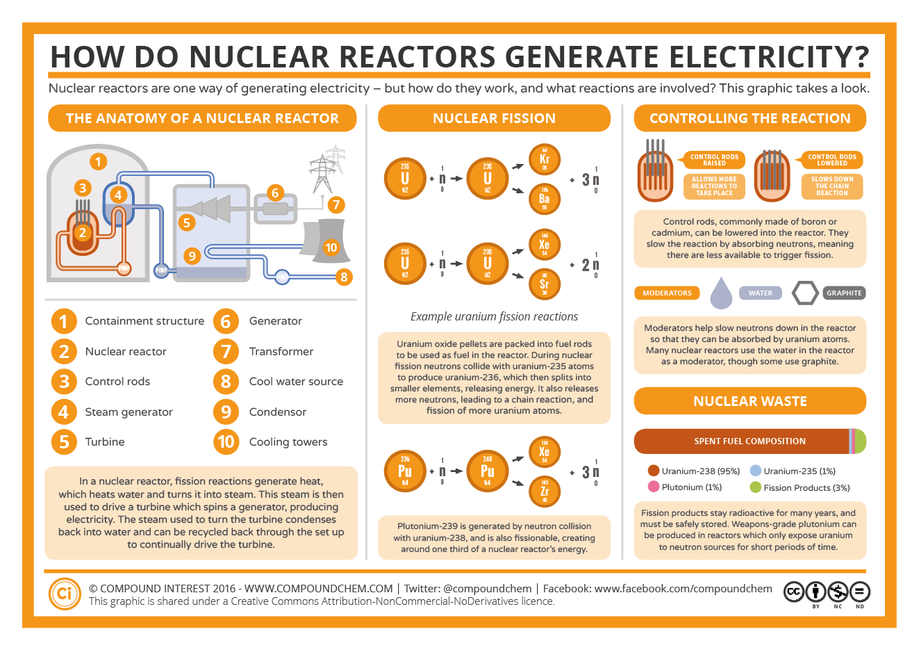 How Nuclear Reactors Work