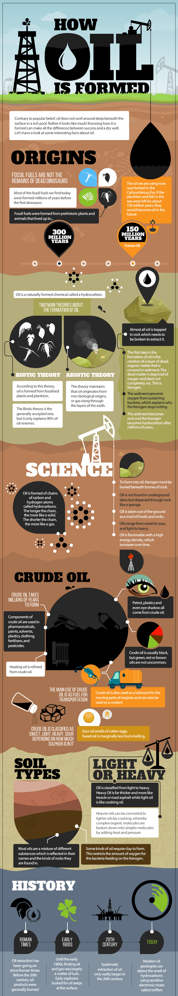How Oil is Formed Infographic