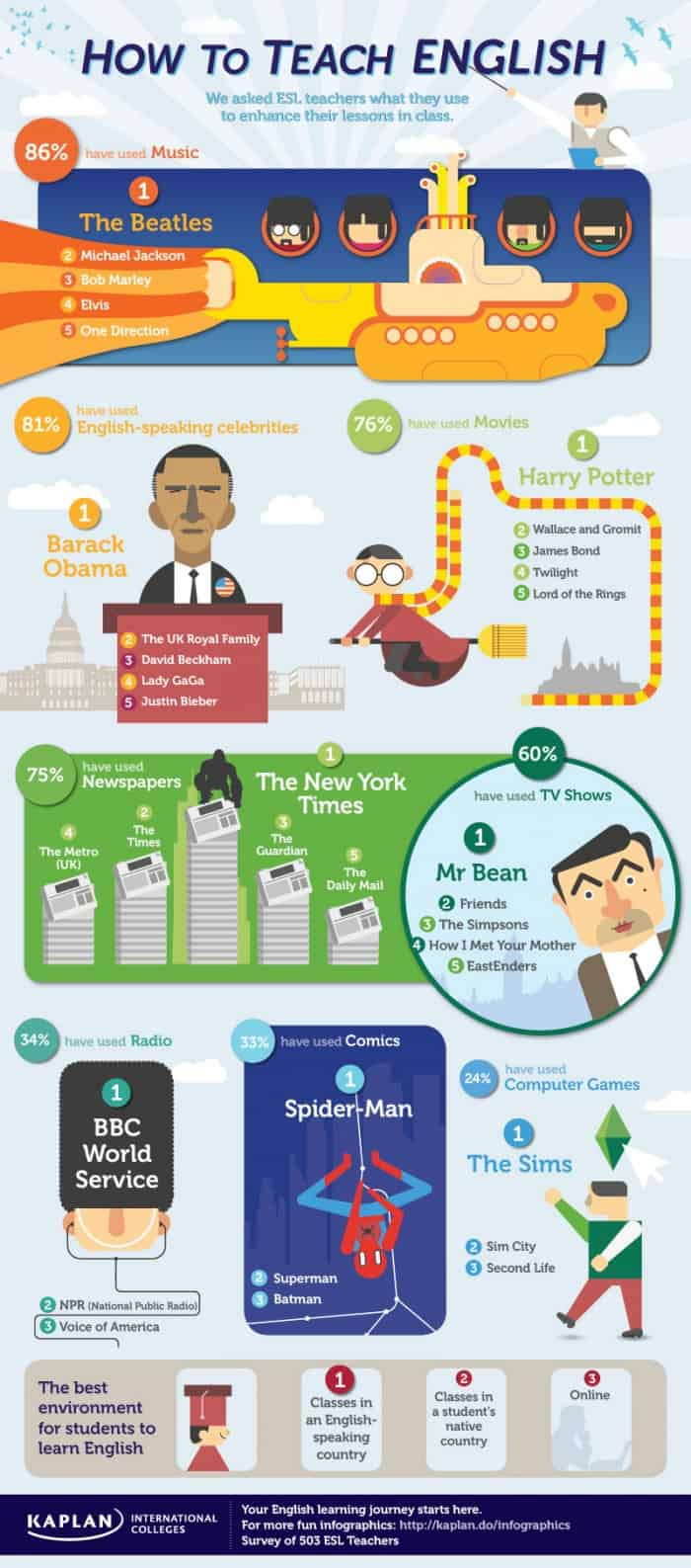 How to Teach English Infographic