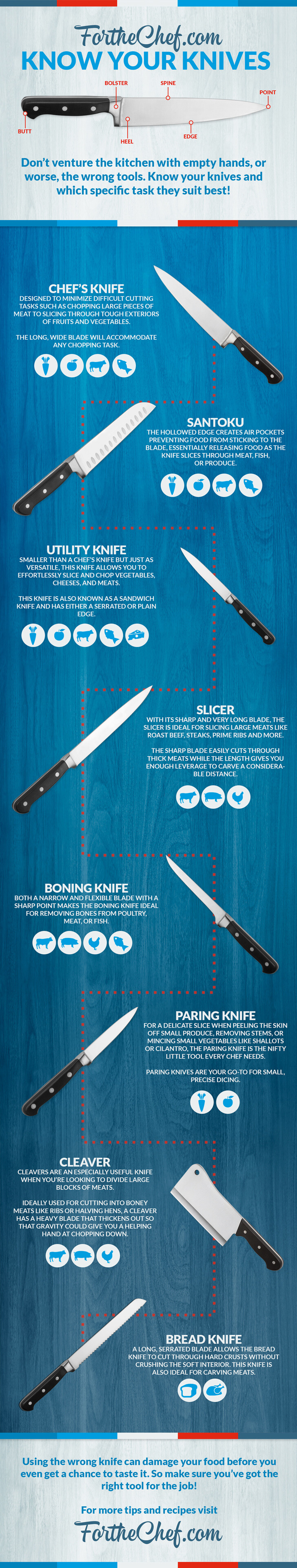 Know Your Knives A Guide to Kitchen Knives