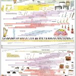 Musical Instruments Poster 150x150 1