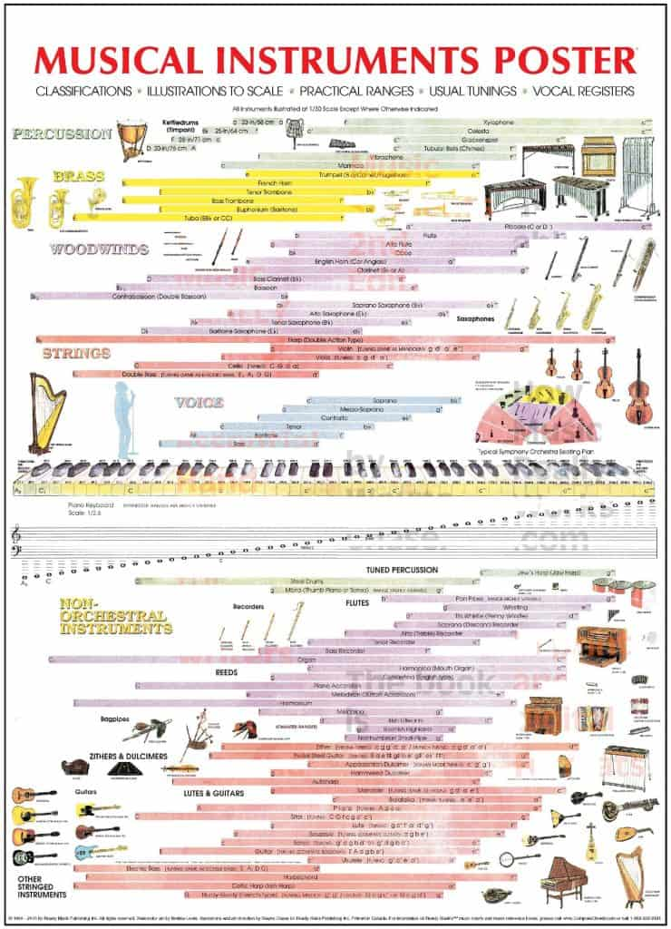 Musical Instruments Poster 740x1024