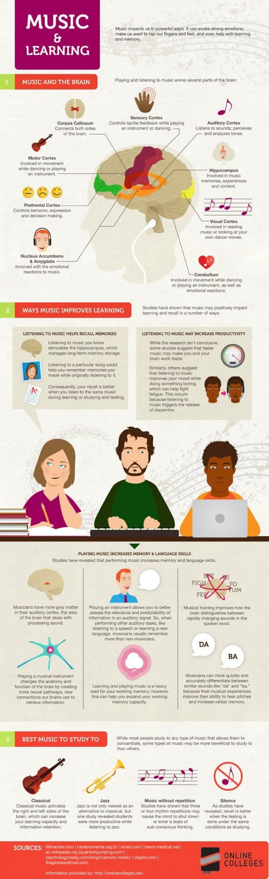 Musics Effect on Learning Infographic