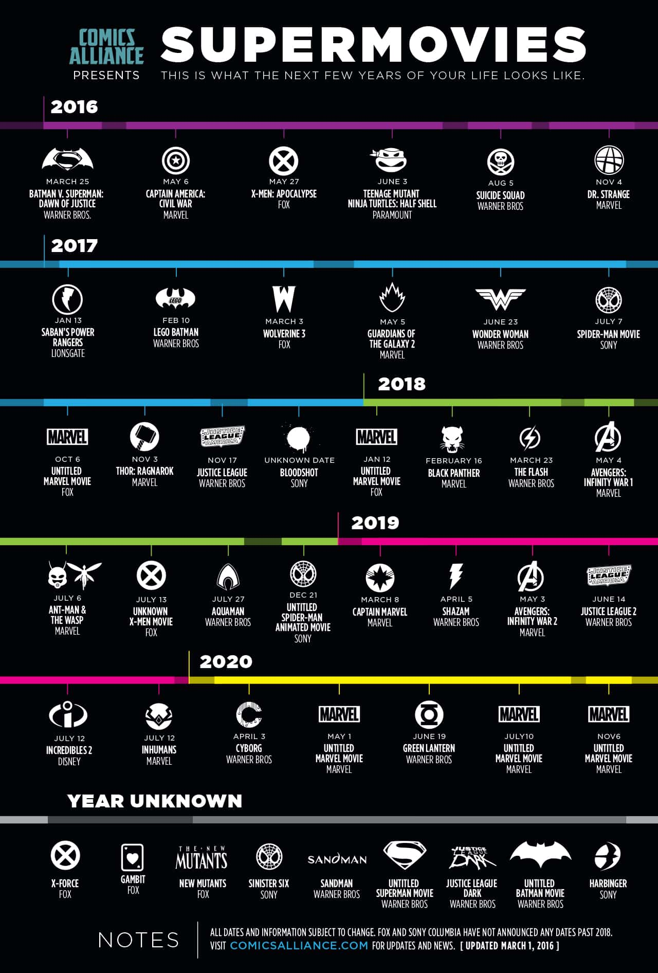 New Superhero Movies Between Now And 2020