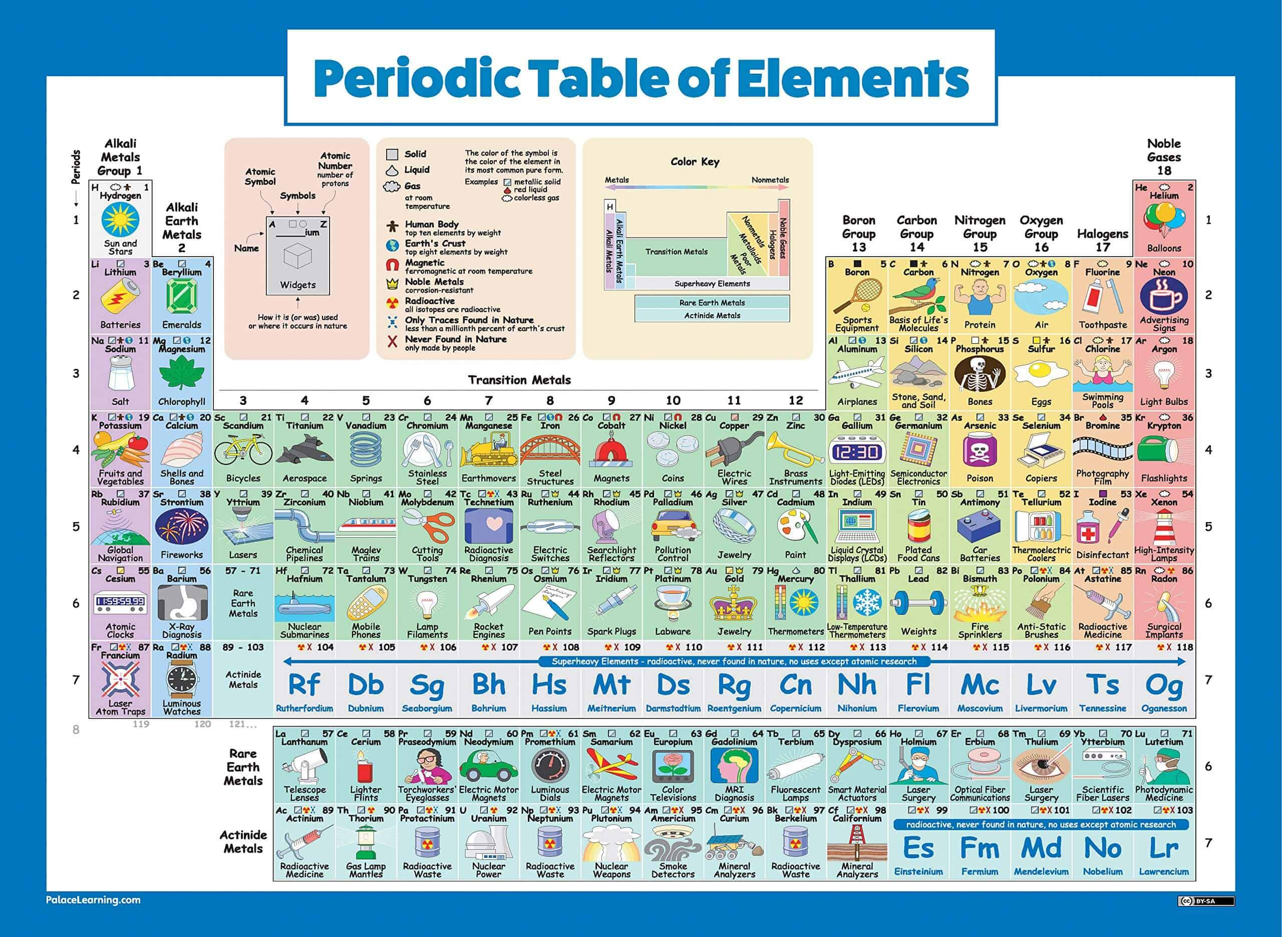 Periodic Table of Elements Poster For Kids