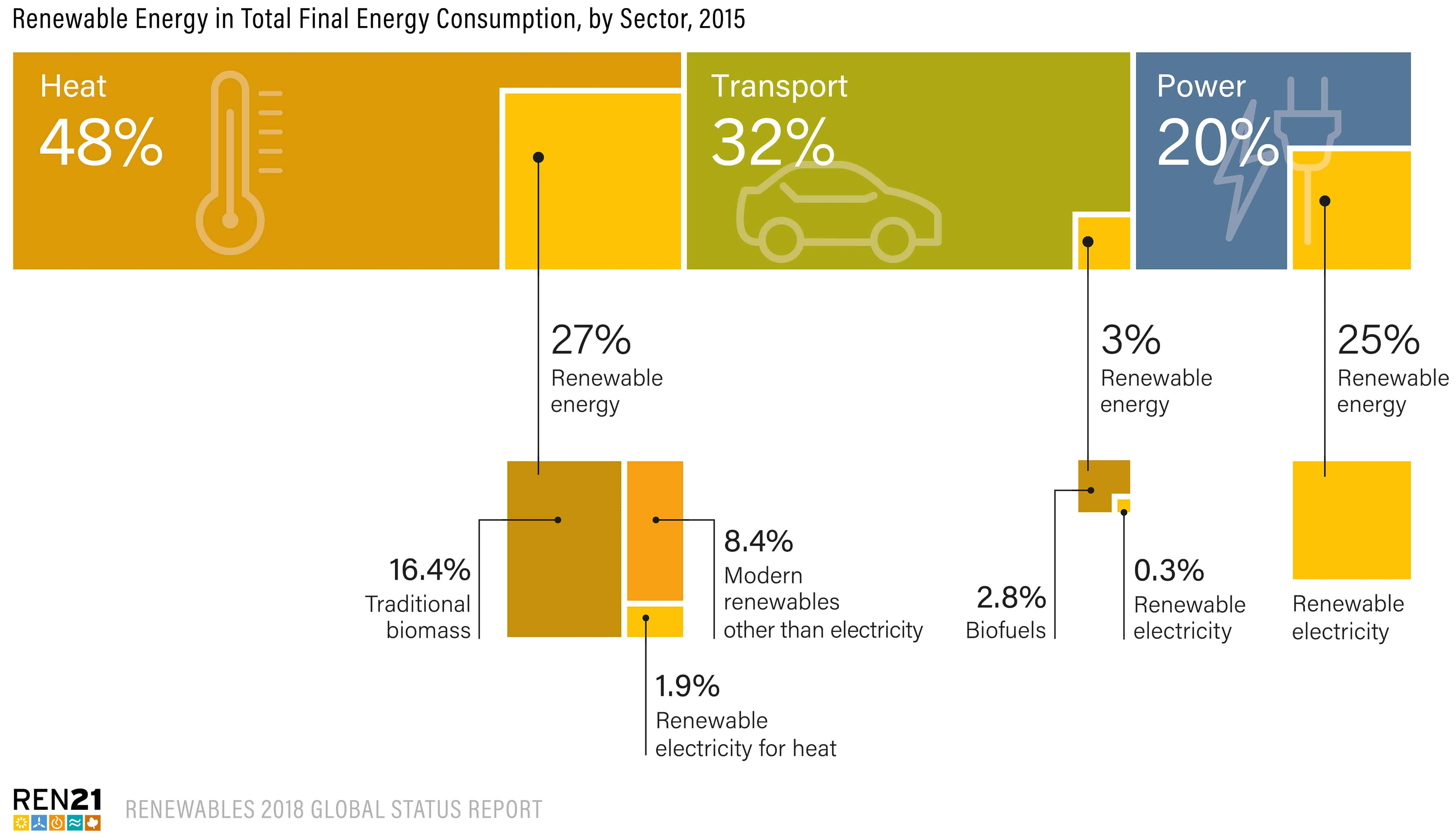 Renewable Energy in Total Final Energy Consumption by Sector 2015