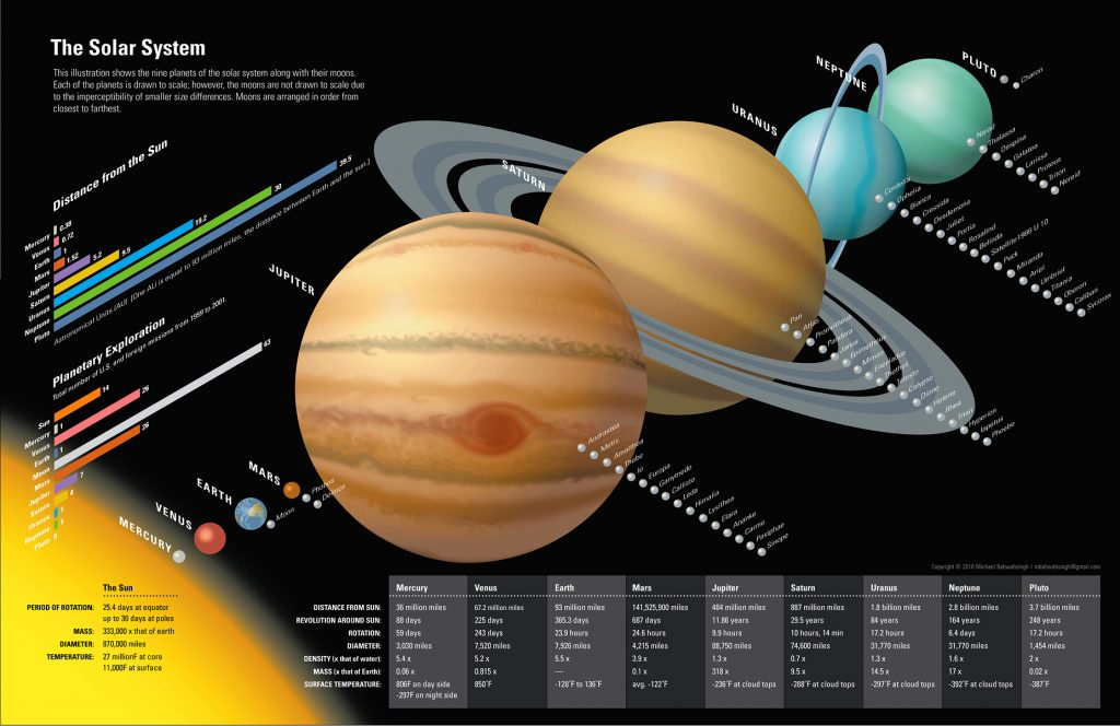 Solar System Infographic 1024x664