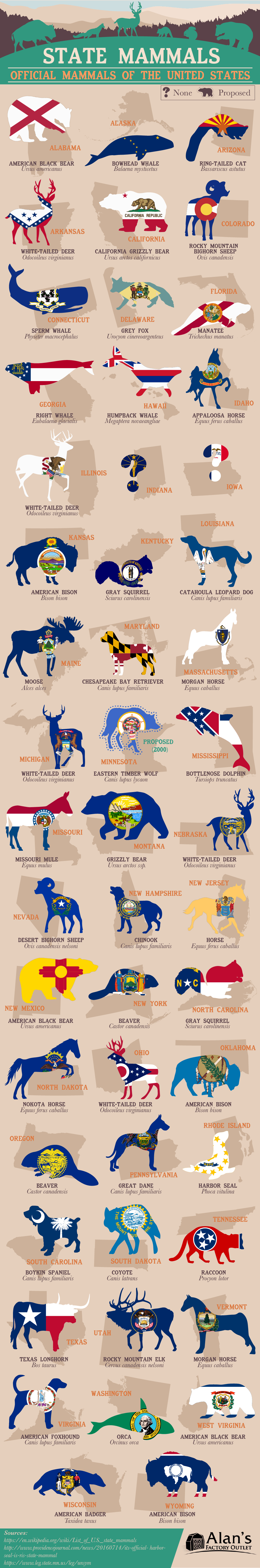 State Mammals Official Mammals of the United States