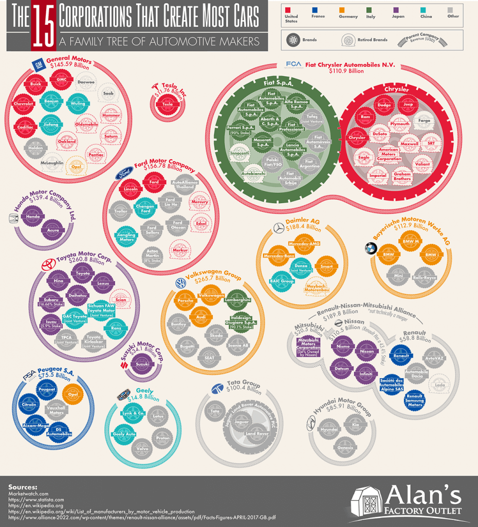 The 15 Corporations That Create Most Cars A Family Tree of Automotive Makers 930x1024