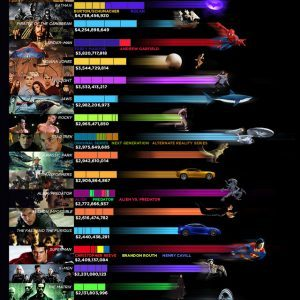 The Highest Grossing Movie Franchises Of All Time 300x300