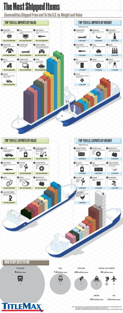 The Most Shipped Items by Weight and Value USA 404x1024