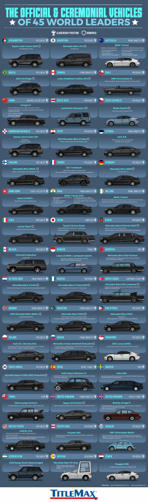 The Official and Ceremonial Vehicles of 45 World Leaders Infographic 303x1024