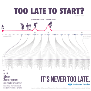 Too Late To Start A timeline infographic of founder age 300x300 1 300x300